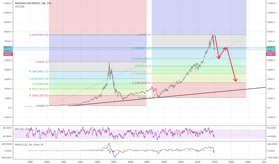 NDX: what a crash could look like acording to fib