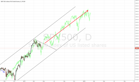 SPX500: S&P - The Ultimate LONG