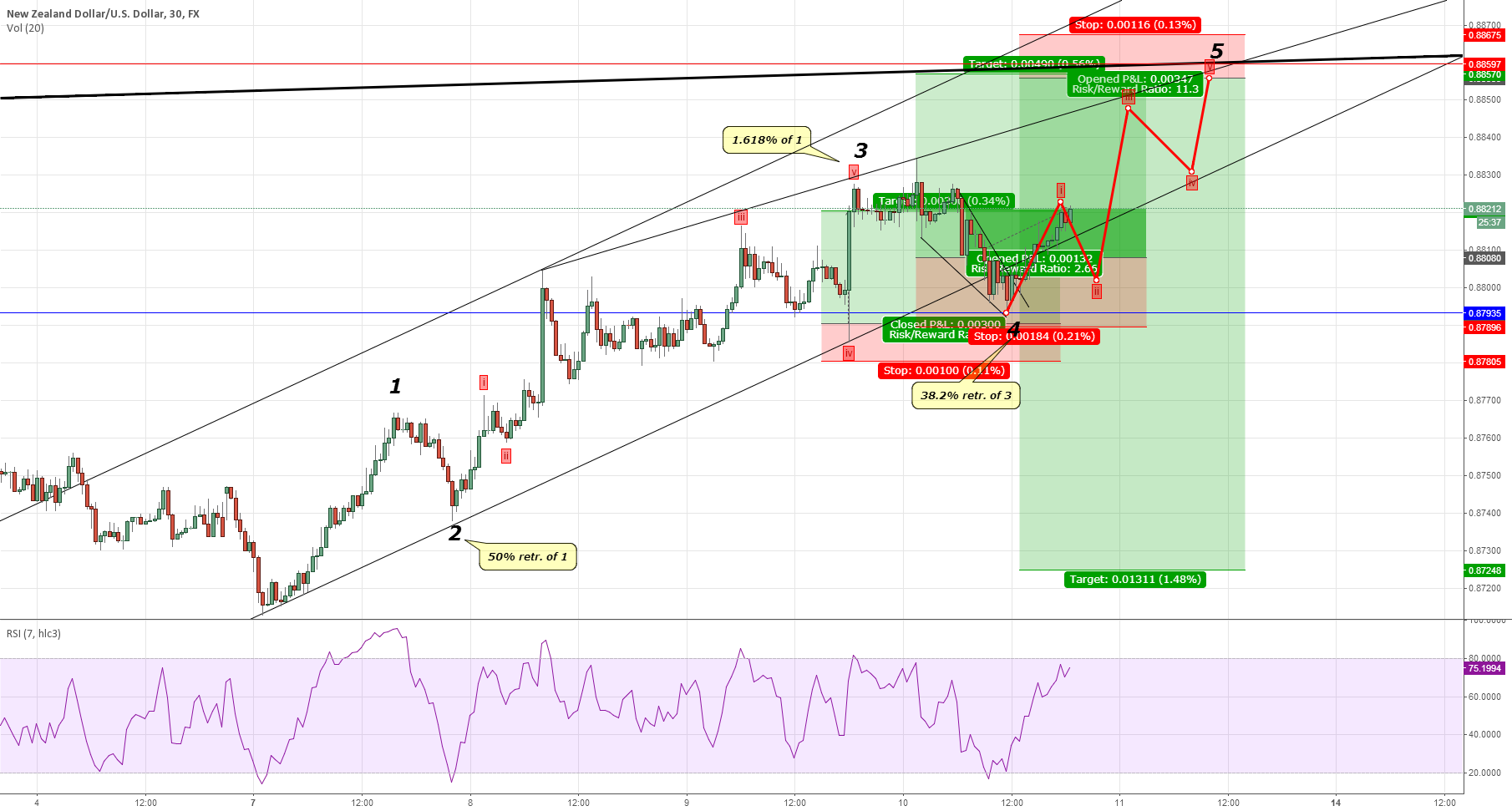 NZD/USD - nearly there!