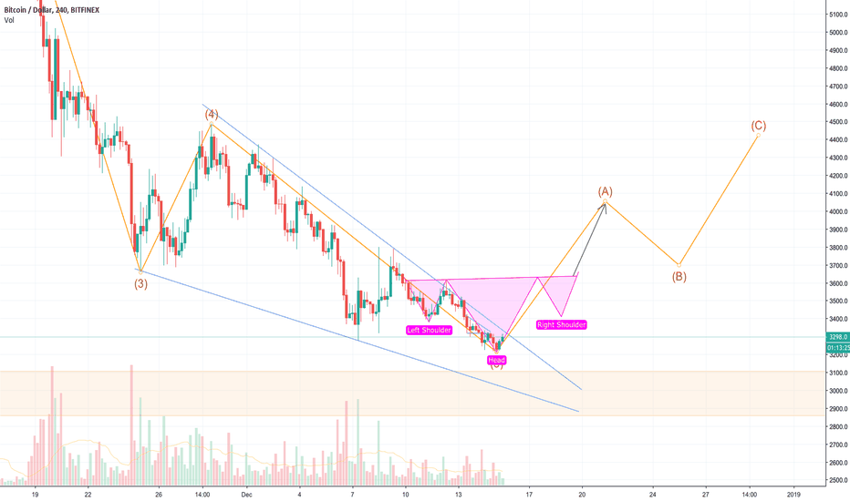 BTCUSD: BTC: ABC Correction Wave?