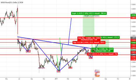 GBPUSD: my view on gbpusd for the next couple of weeks (LONG)