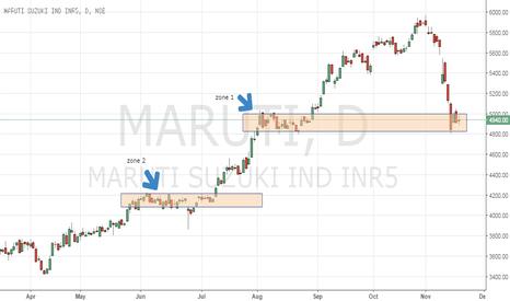 MARUTI: Maruti: Long term