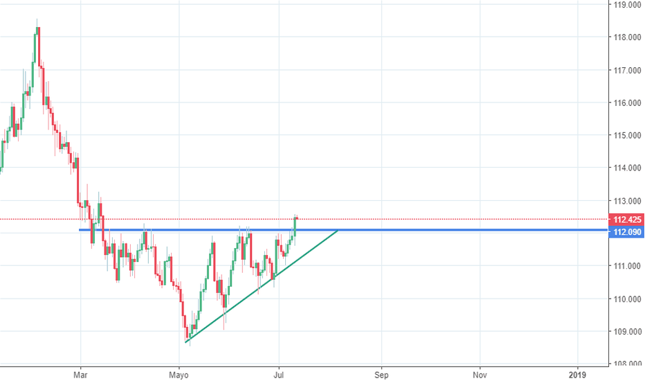 CHFJPY: Triangulo ascendente