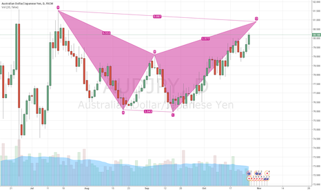 AUDJPY: Bearish Bat may be coming