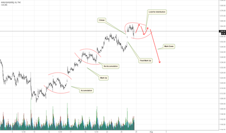GOLD: Gold Short-term Market maker behaviour