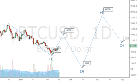 BTCUSD: Btc target 560$