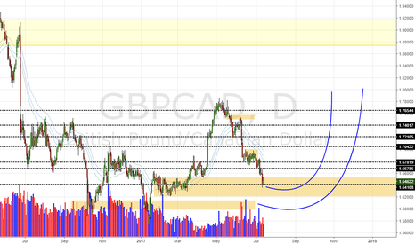 GBPCAD: GBP/CAD Daily Update (14/717)