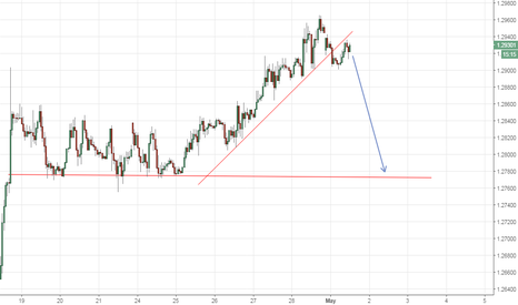 GBPUSD: Trend line broken and retest