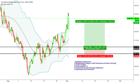 """CADJPY: """"Trade what you see not what you think"""" Bullish Sentiment"""