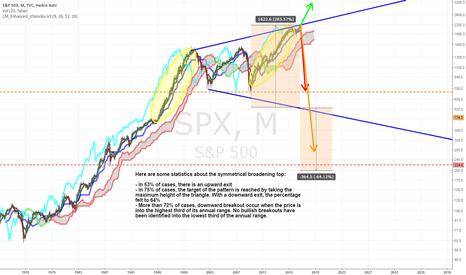 SPX: S&P 500 Crash