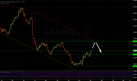 GBPAUD: Big GBP move  #forex #forexsignals