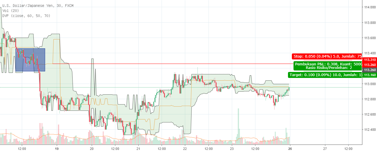 Dynamic Volume Profile — Indicator by flintlockwood — TradingView