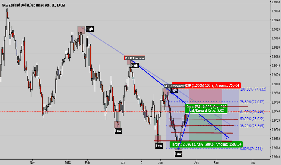 NZDJPY: Lets see how this one goes.