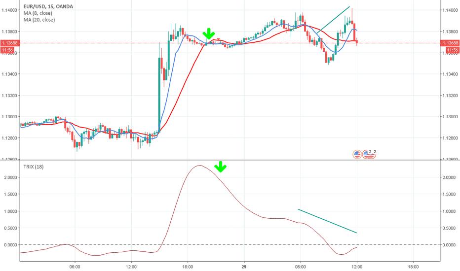 EURUSD: EUR/USD (15')