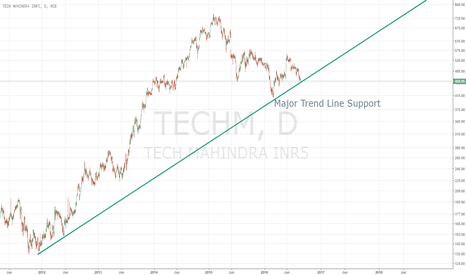 TECHM: Major Trendline Support for TECHM