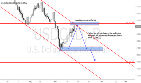 USDCAD: USDCAD Potential Daily TCP