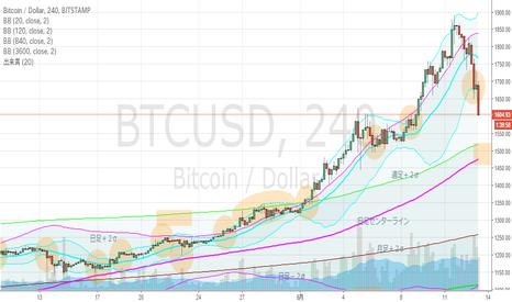 BTCUSD: ビットコイン・4hBM、日足下降ジェイウォークの可能性。
