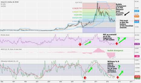 XAGUSD: Silver Ready to Sky Rocket