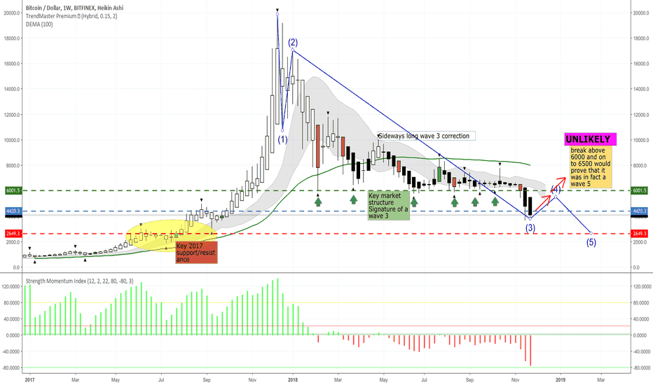 BTCUSD: Wave count on BTCUSD weekly