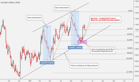 EURUSD: How To Trade Harmonic Patterns The Right Way (Educational)