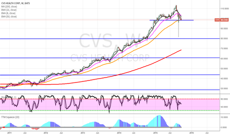 CVS: CVS BEARISH MA CROSS LONGER TERM SHORT.
