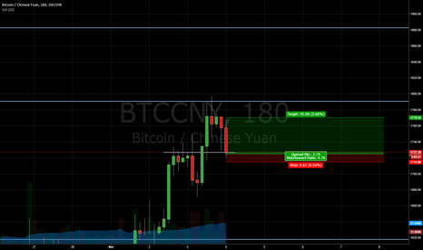 BTCCNY: Short term Bullishness in Bitcoin