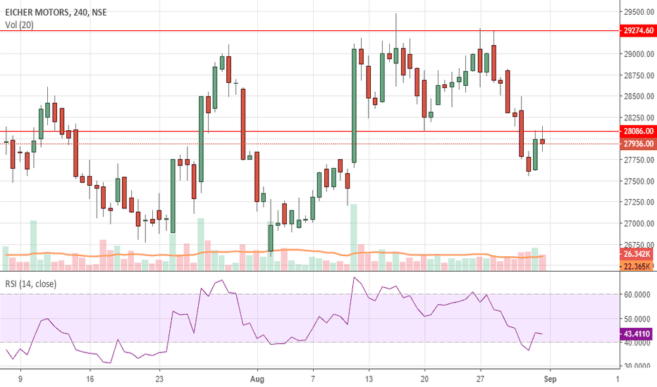 EICHERMOT: Short Sell EicherMotors Double Top M Pattern
