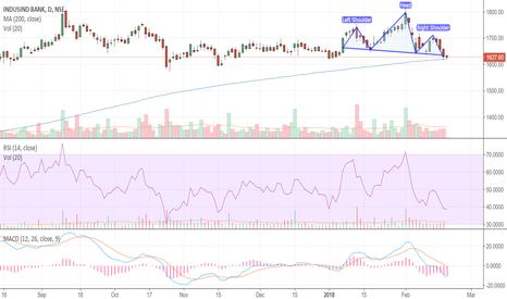 INDUSINDBK: H&S on Indusind Bank