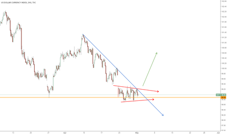 DXY: DXY wacth for breakout