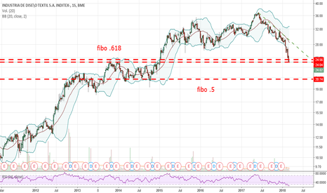 ITX: Inditex short-term long