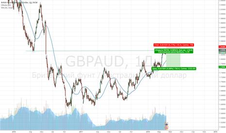 GBPAUD: Short. Ретест зеркального уровня. отбой продаем.