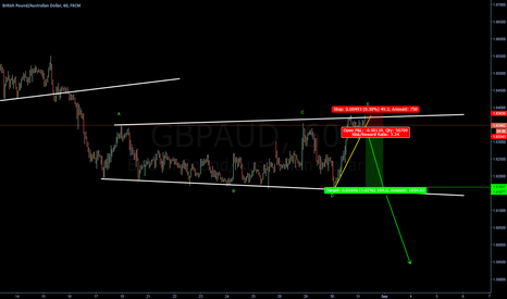 GBPAUD: Expanded triangle