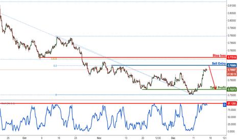 AUDUSD: AUDUSD inching up towards selling area, remain bearish
