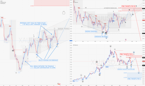 XAUUSD: GOLD / D1-W1-M1 : MultiTimeFrame Analysis with Elliott+Sinewave