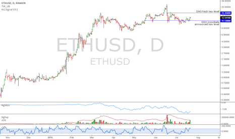 ETHUSD: ETHUSD: Fundamentals improving, uptrend resuming