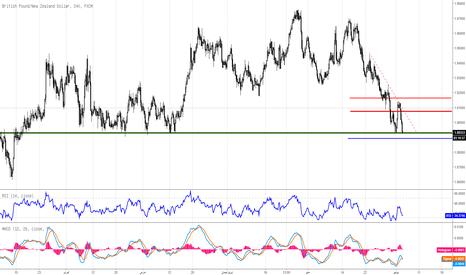 GBPNZD: الباوند يصل لقاع مهم جداً امام الدولار النيوزيلندي - فرصة شراء