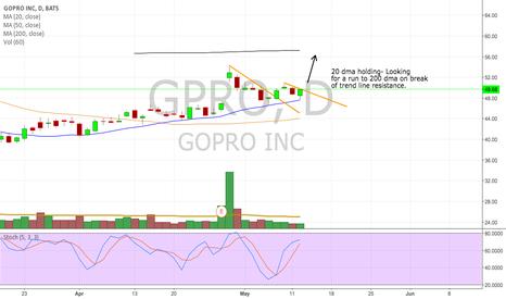 GPRO: $GPRO Potential breakout.