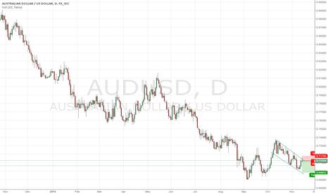AUDUSD: AUDUSD. Very interesting chart