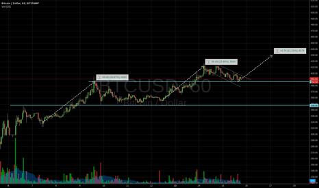 BTCUSD: Still bull, short term target 430-440.