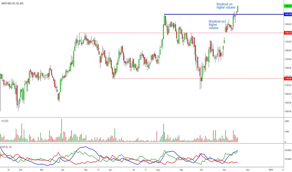 AARTIIND: Aarti Industries: Nice reakout & Retest