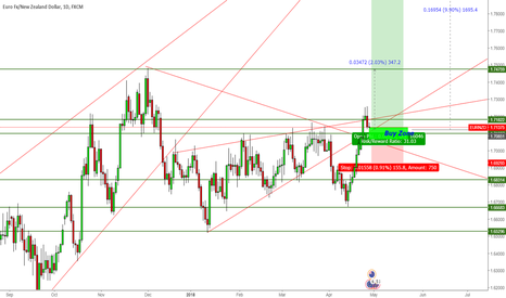 EURNZD: Buy and hold EURNZD Long term for a few month ?