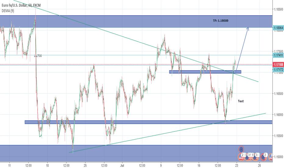 EURUSD: EURUSD Looking for Push Higher 1.18000 Level