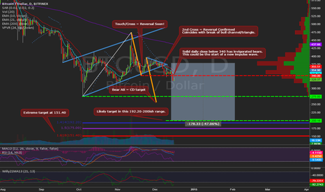 BTCUSD: Will Classic EMAs Predict Another Large Drop? A Mid Term Outlook