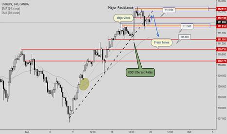 USDJPY: USD/JPY- Post FOMC