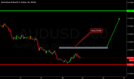 AUDUSD: audusd waiting the condition and buy