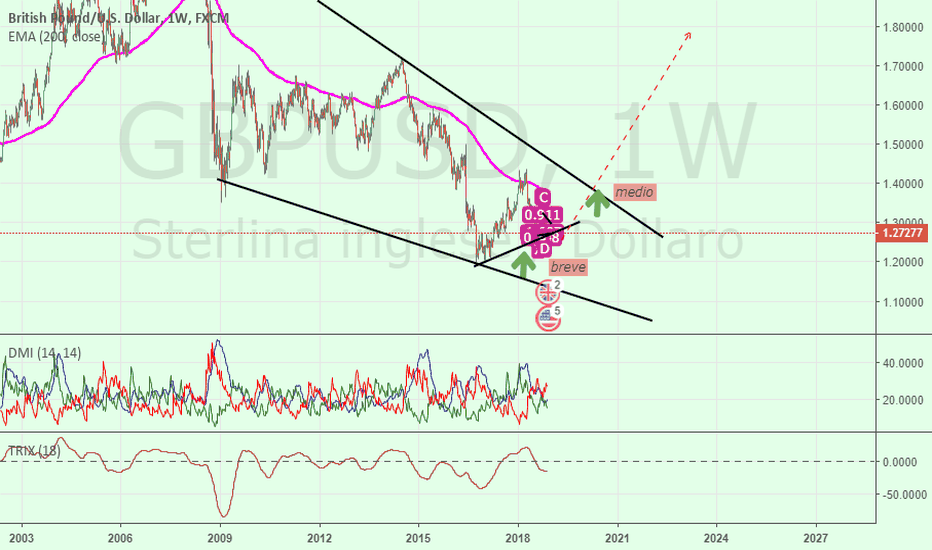 GBPUSD: GBP-USD = Dollar Index Impiccato (riscossa Europa)