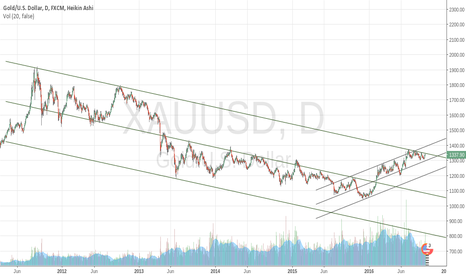 XAUUSD: Multiple attempts to break up