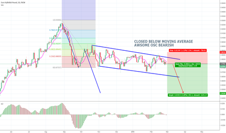 EURGBP: EURGBP SHORT OPPORTUNITY AFTER CONFIRMATION