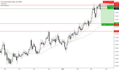 EURCAD: Weekly level still holding