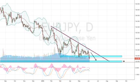 EURJPY: EUR/JPY - 3 Year Lows.